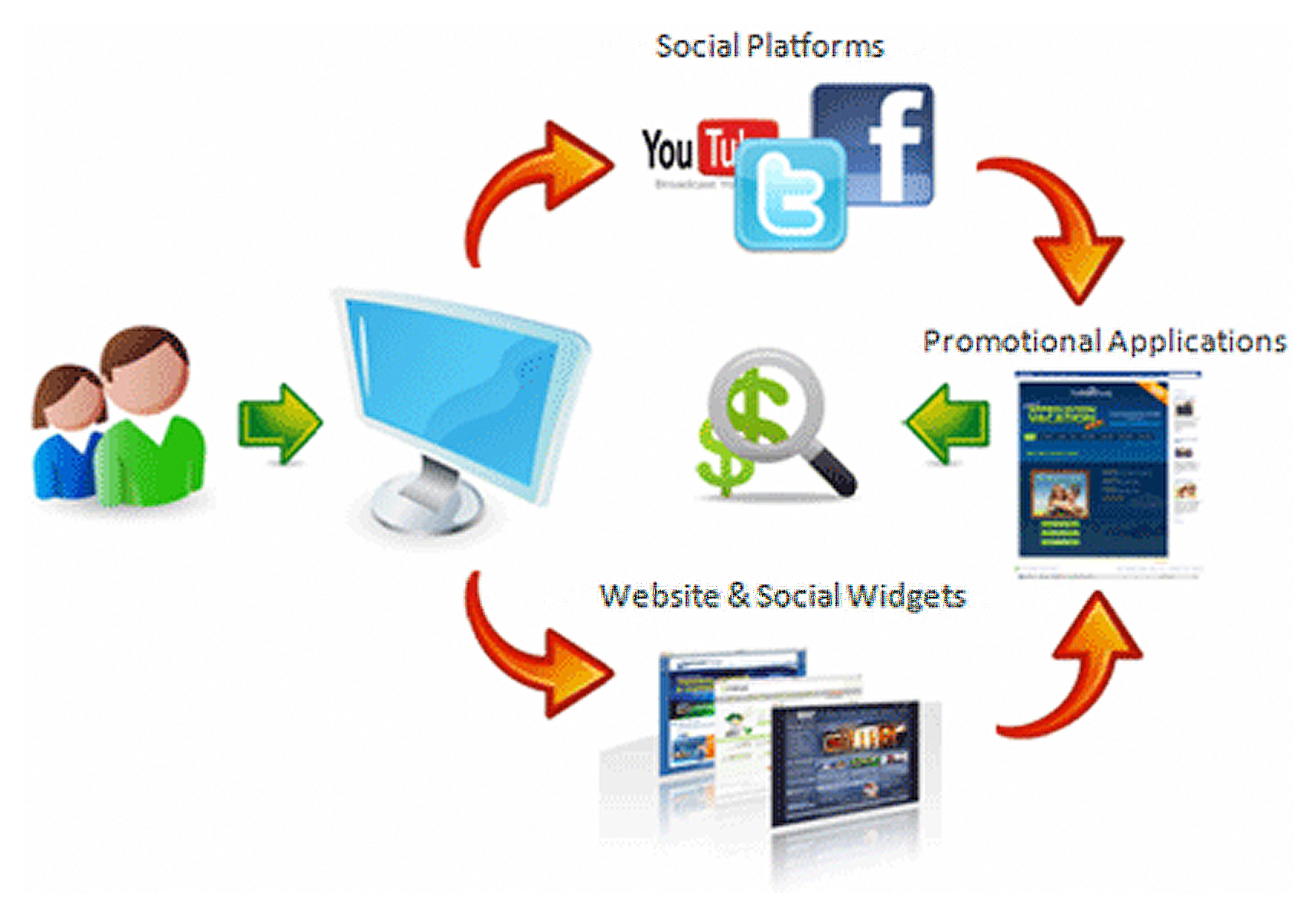 E mail Advertising and marketing Is The Best Of Web Advertising and marketing