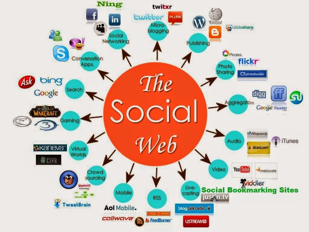 What's Social Bookmarking?